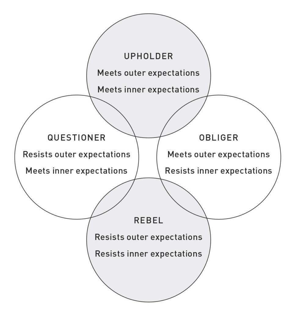 A graphic explaining the four dominant tendencies Gretchen Rubin believes influence our patterns of behavior.